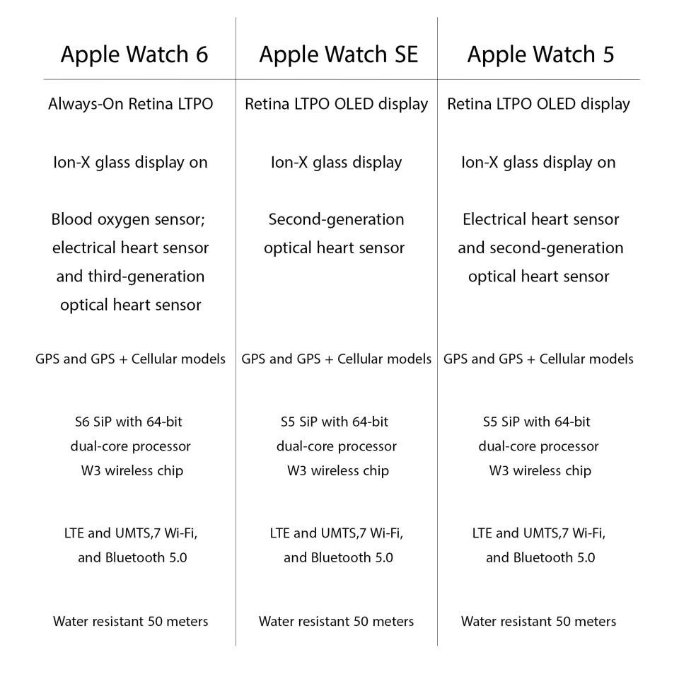 Apple Watch Series SE 40mm Aluminum Cases with Nike Sport Band نگاهکلی